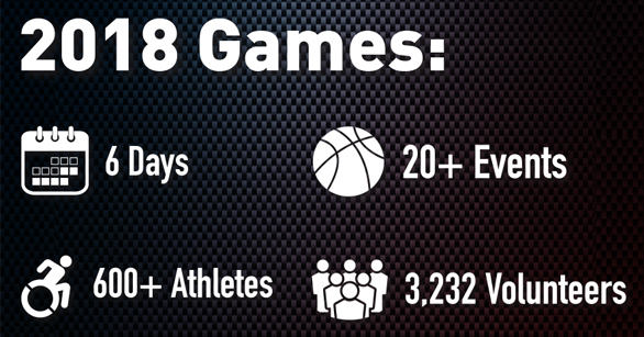 Image stats for 2018 games
